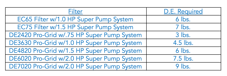DE Filter Pump System