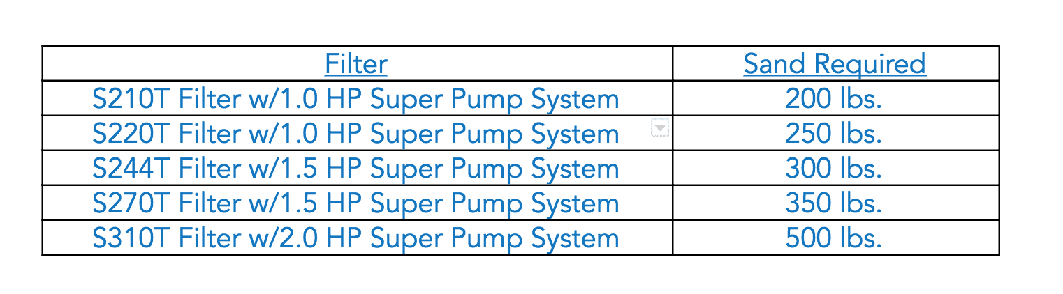 Hayward Pump and Filter Systems